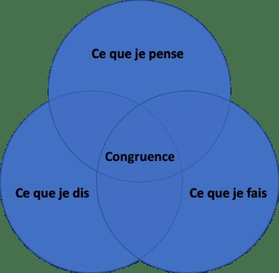 congruence-schéma