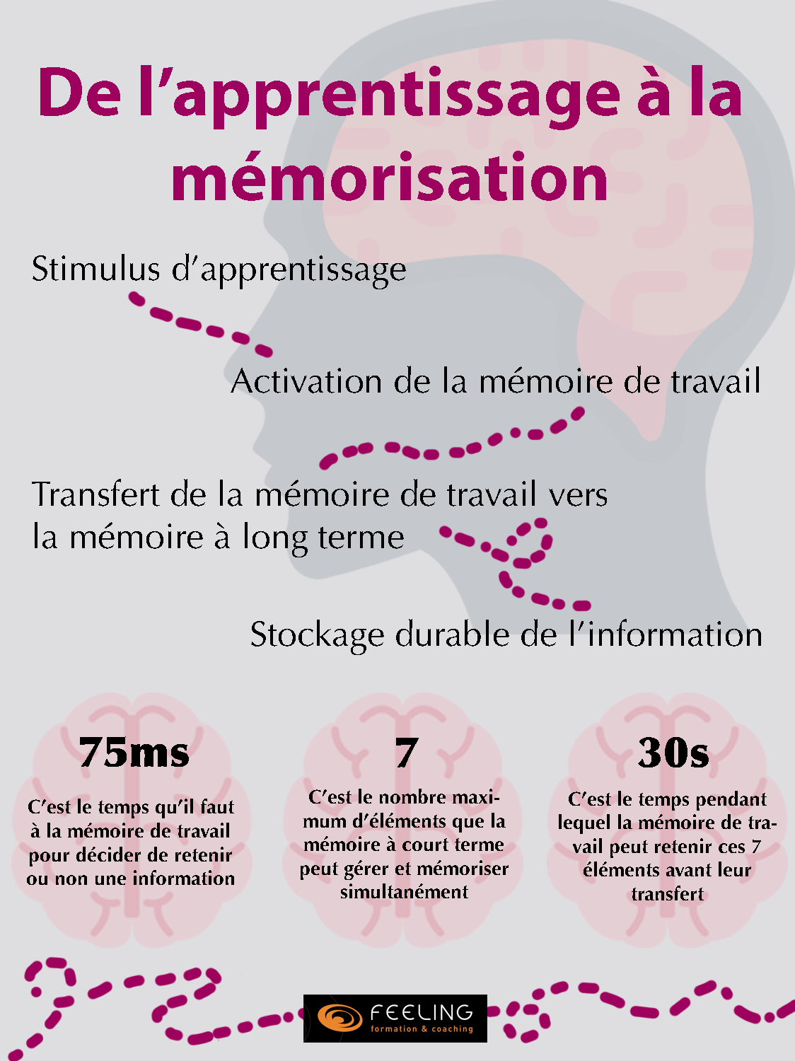 memoire-apprentissage
